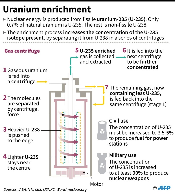 Iran fires up advanced centrifuges in latest nuclear step