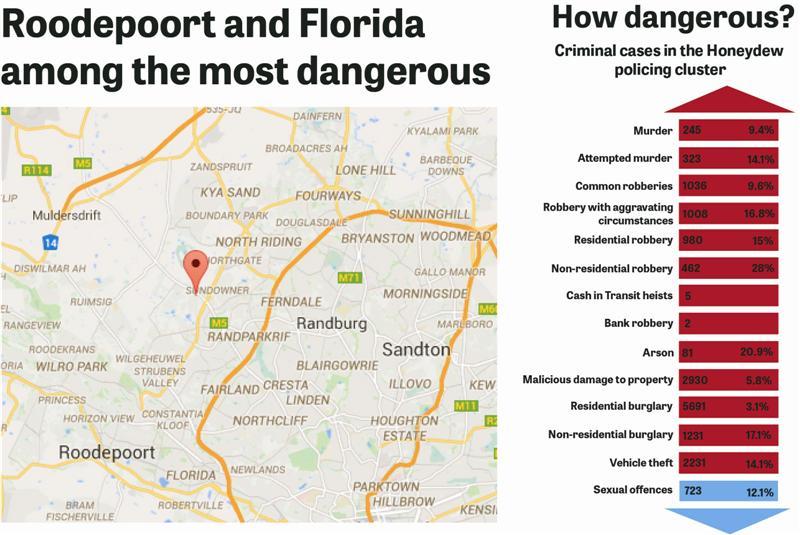 The most dangerous neighbourhood   Roodepoort Record