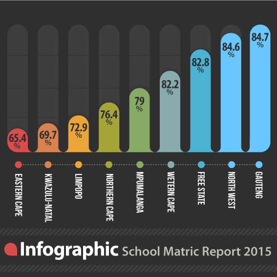poor matric results Welcome to the western cape education department: our department is responsible for public schooling from grade 1 to 12 in the province our primary objectives are to improve the language and mathematics skills of learners to improve matric results and improve access to quality education in poor communities.