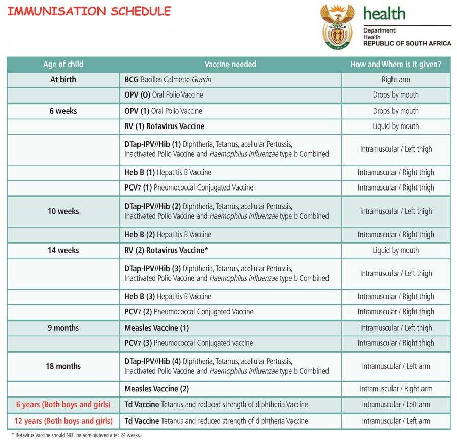Immunisations Highlighted