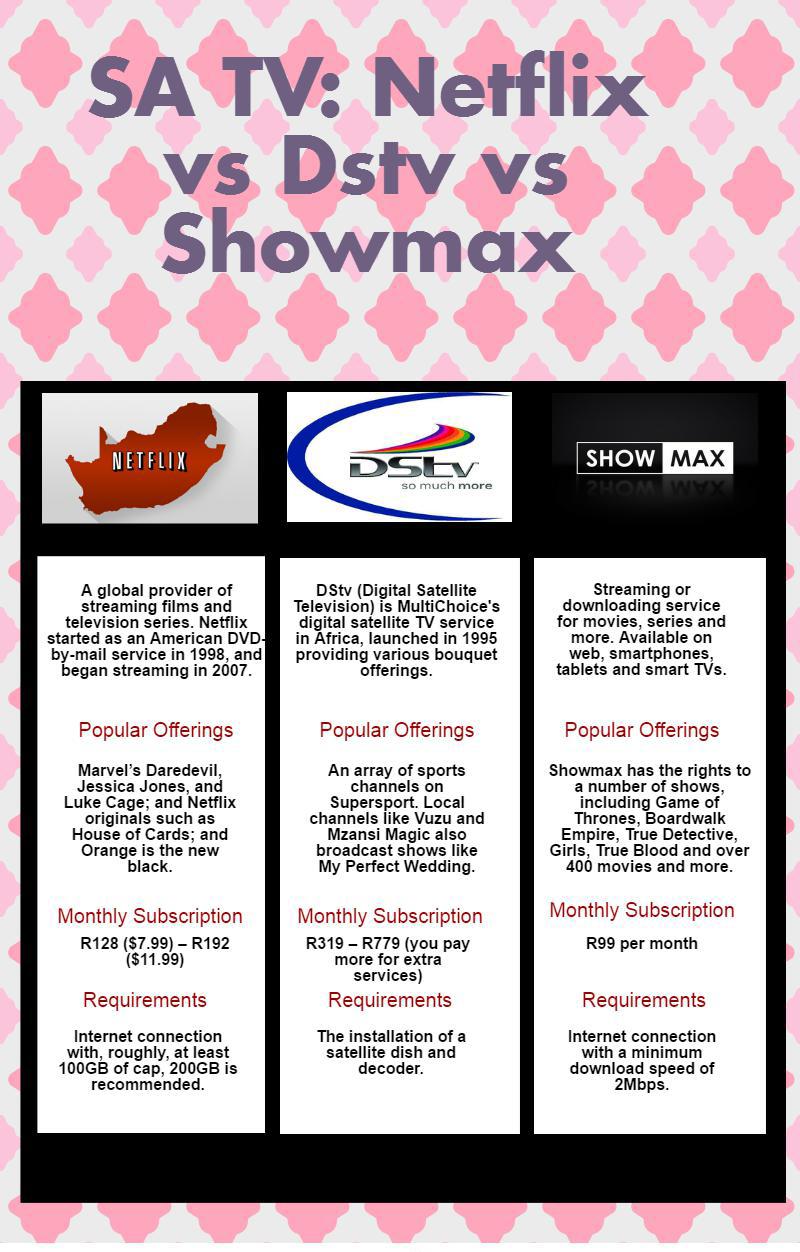 sa tv infographic netflix vs dstv vs showmax germiston