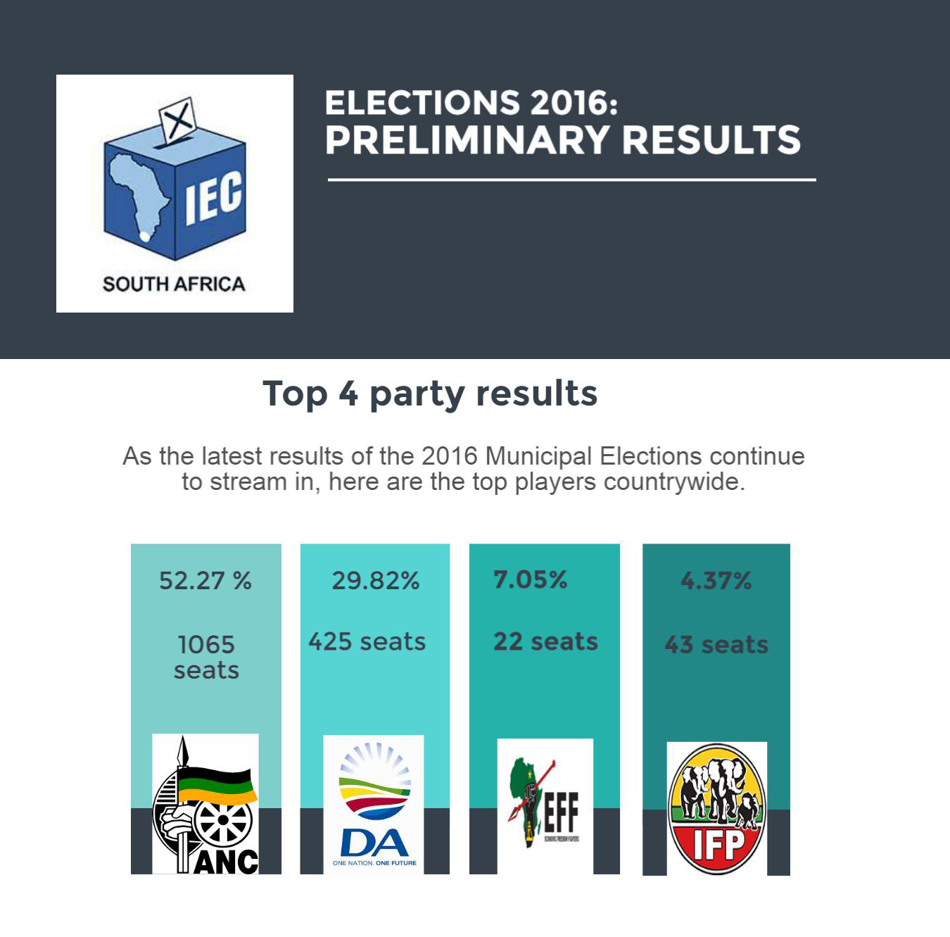 Elections 2016. Results Voronezh
