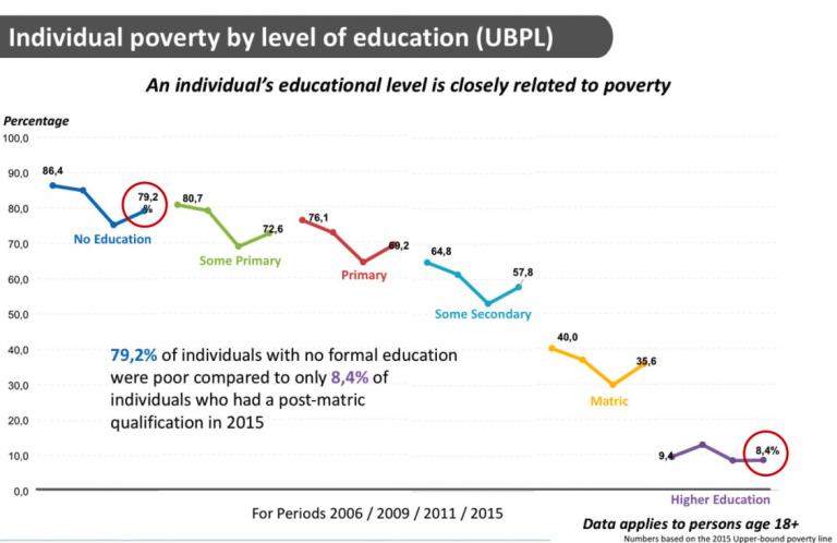 poverty vs education Education, inequality and poverty in south africa 21 racial  teachers (r83  900 versus r82 387) than the rest, but socio-economic status differs more, as.