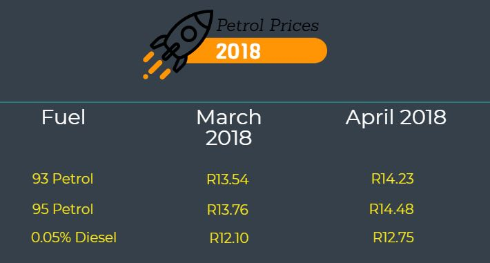 july 2018 diesel price 5 reasons the petrol prices have increased this April | Alberton  july 2018 diesel price