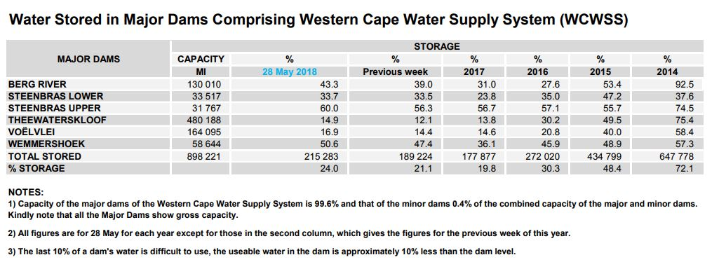 Water Wednesday: Cape Town dam levels are increasing
