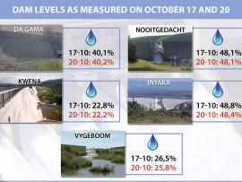 Dam levels 17-10-2016 web