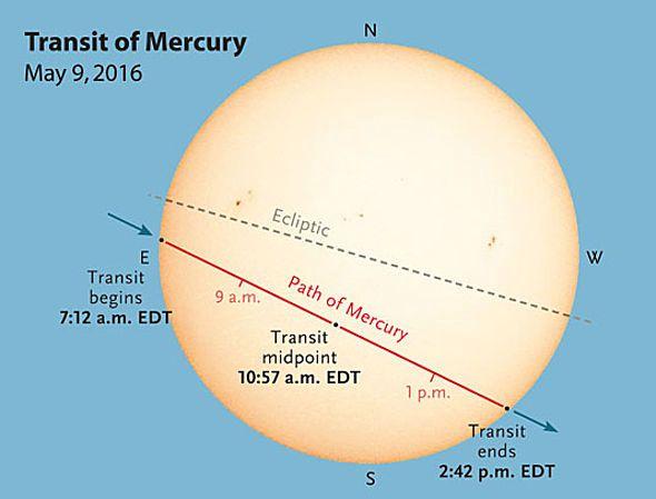 Rare sighting of Mercury transiting the sun next week Monday - Lowvelder