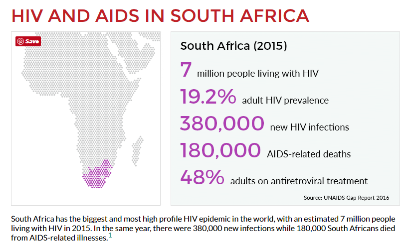 """analysis of the numbers affected of hiv and aids in world health organization today The world health report 2004-changing history 2004 stated """"tackling hiv/aids is the world's most urgent public health challenge"""" 3 moreover, this report added aids """"has killed more than 20 million people and is now the leading cause of death and lost."""