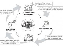 finance cycle