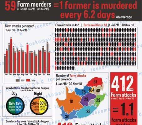 Rise in farm attacks sends jitters among farmers,rural