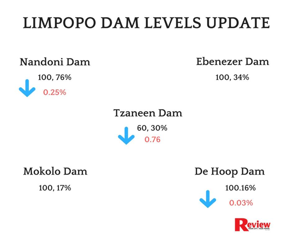 INFOGRAPHIC] Water levels in local dams still low | Review