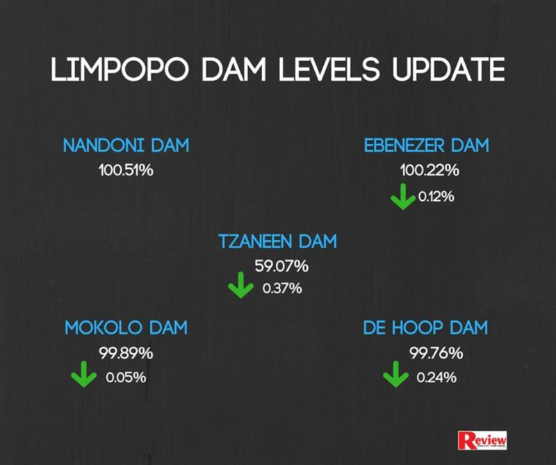 INFOGRAPHIC] Limpopo's dam levels in a satisfying state