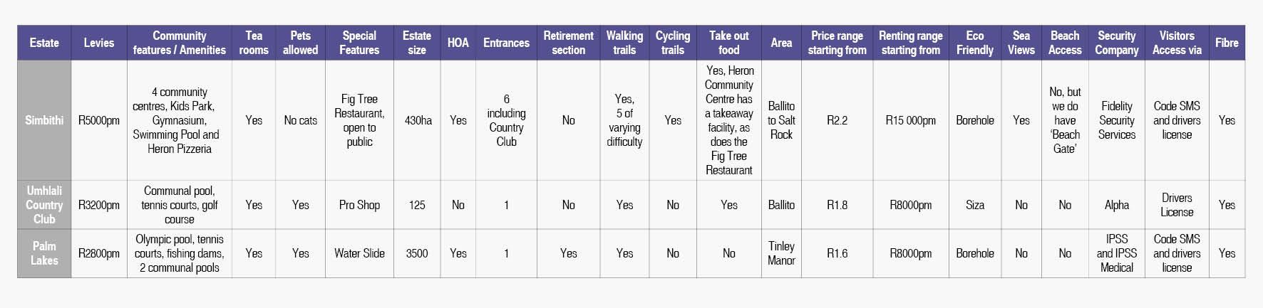 Estate Living Comparison Table
