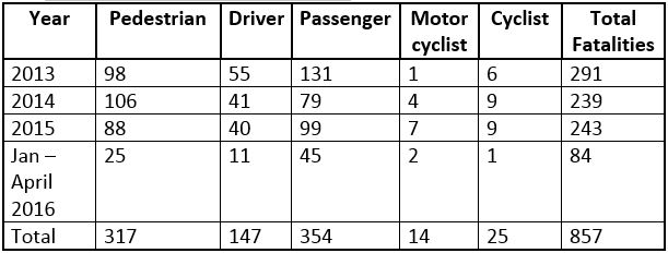 fatalities by road user category